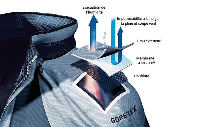Qu'est ce que la Technologie Gore Tex ? Qu'apporte t elle